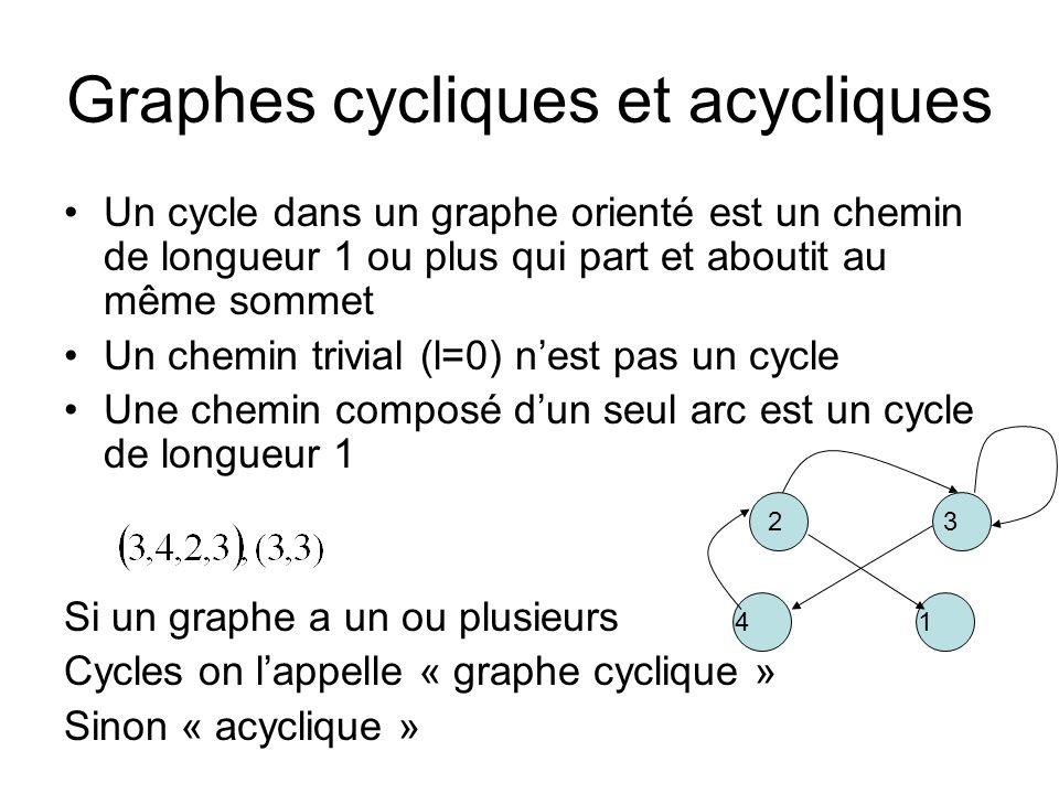 Graphes cycliques et acycliques Un cycle dans un graphe orienté est un chemin de longueur 1 ou plus qui part et aboutit au même sommet Un chemin trivi