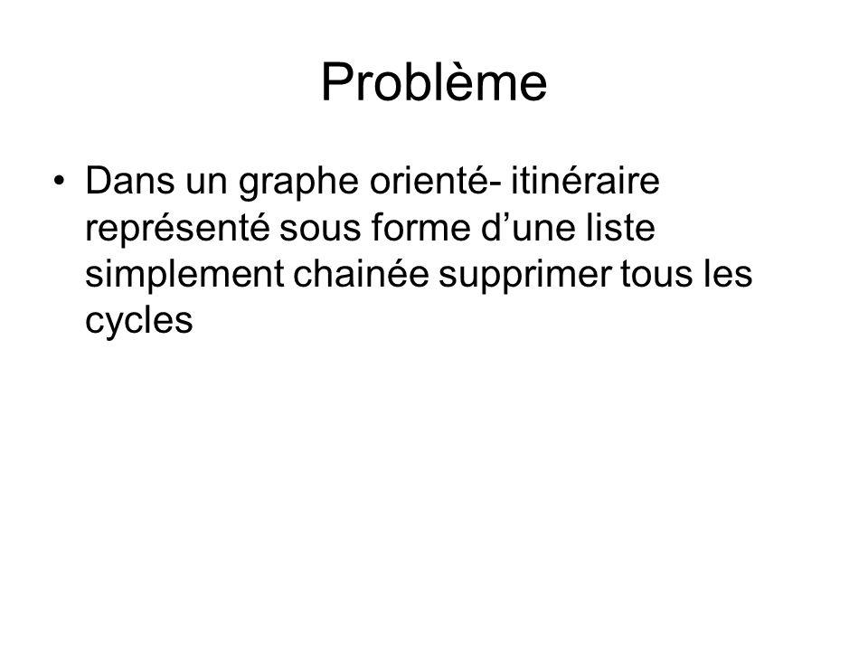 Problème Dans un graphe orienté- itinéraire représenté sous forme dune liste simplement chainée supprimer tous les cycles