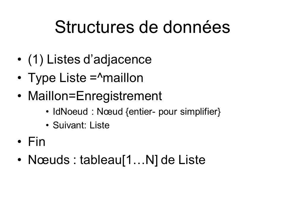 Structures de données (1) Listes dadjacence Type Liste =^maillon Maillon=Enregistrement IdNoeud : Nœud {entier- pour simplifier} Suivant: Liste Fin Nœ