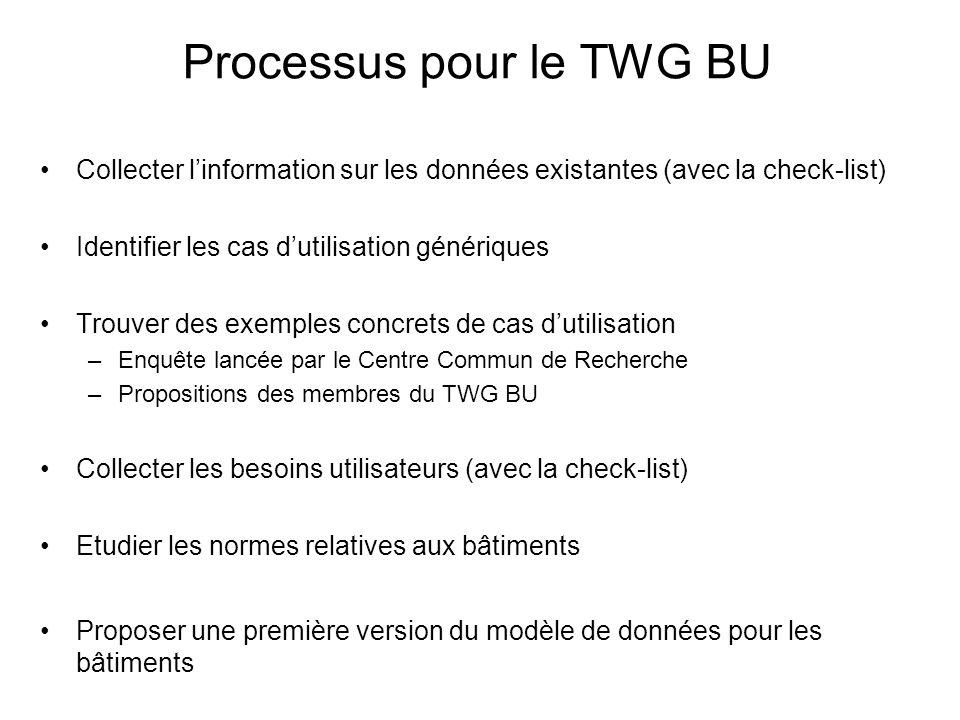 Processus pour le TWG BU Collecter linformation sur les données existantes (avec la check-list) Identifier les cas dutilisation génériques Trouver des