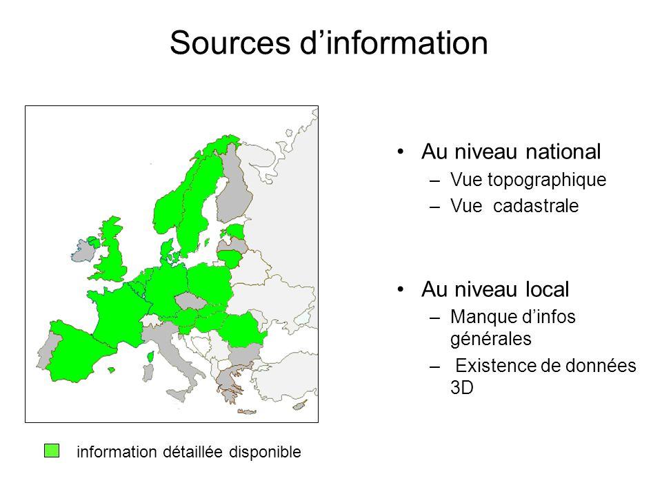 Sources dinformation Au niveau national –Vue topographique –Vue cadastrale Au niveau local –Manque dinfos générales – Existence de données 3D informat