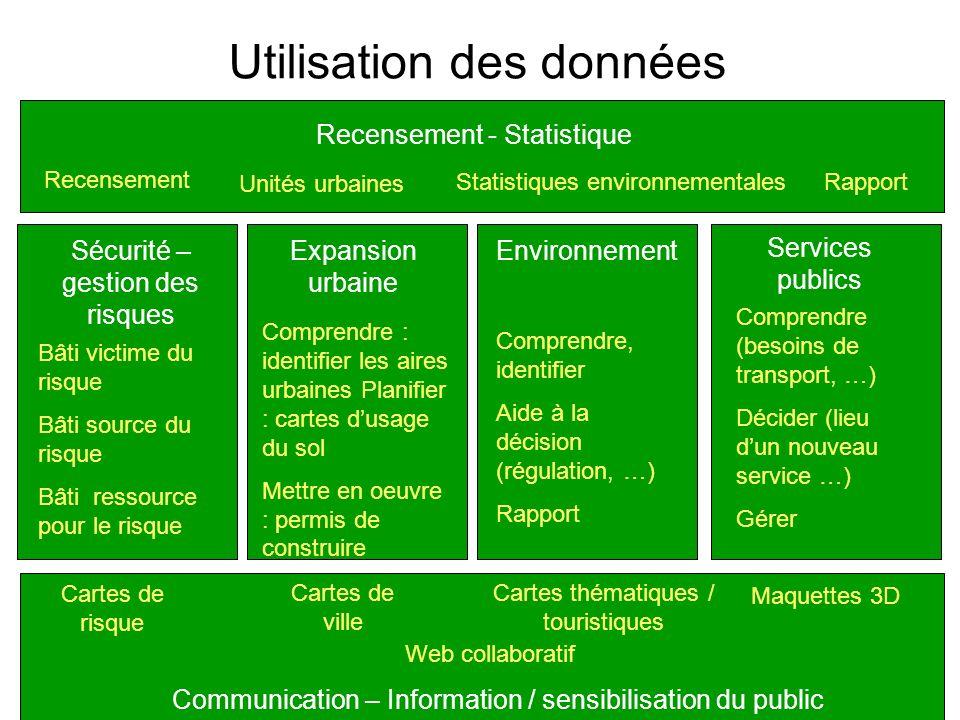 Utilisation des données Sécurité – gestion des risques Expansion urbaine Environnement Services publics Recensement - Statistique Communication – Info