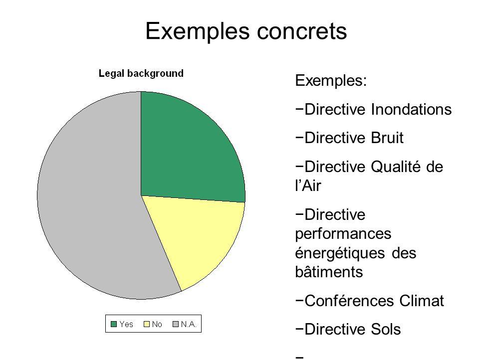 Exemples concrets Exemples: Directive Inondations Directive Bruit Directive Qualité de lAir Directive performances énergétiques des bâtiments Conférences Climat Directive Sols …