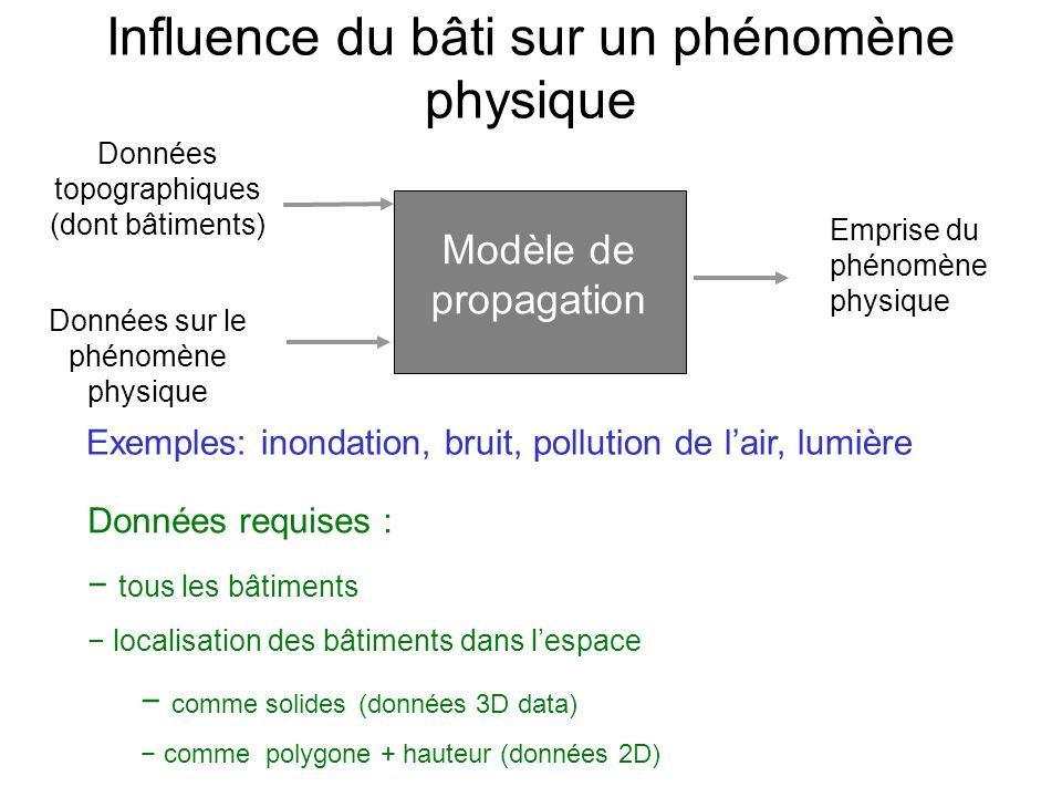 Influence du bâti sur un phénomène physique Modèle de propagation Données topographiques (dont bâtiments) Données sur le phénomène physique Emprise du