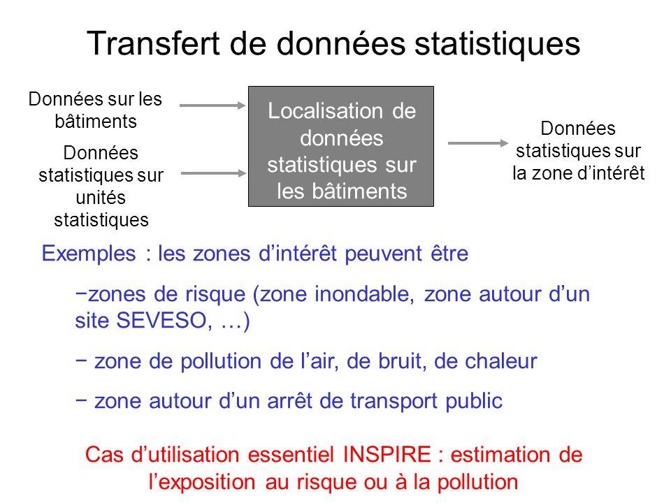 Transfert de données statistiques Exemples : les zones dintérêt peuvent être zones de risque (zone inondable, zone autour dun site SEVESO, …) zone de