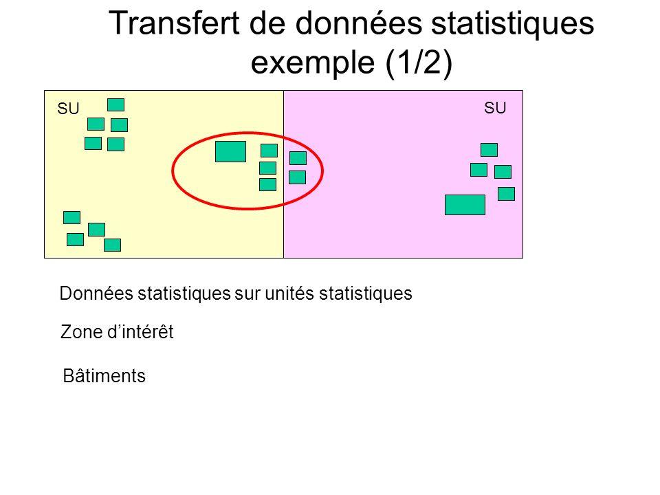 Transfert de données statistiques exemple (1/2) SU Données statistiques sur unités statistiques Zone dintérêt Bâtiments