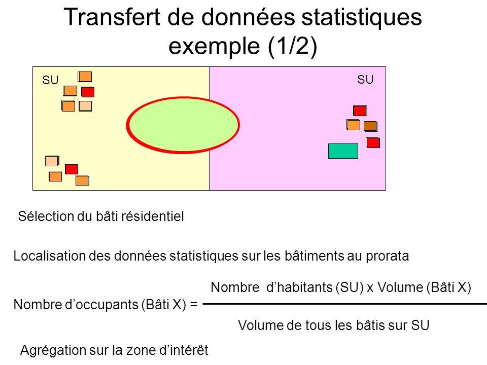 Transfert de données statistiques exemple (1/2) SU Sélection du bâti résidentiel Localisation des données statistiques sur les bâtiments au prorata Nombre doccupants (Bâti X) = Nombre dhabitants (SU) x Volume (Bâti X) Volume de tous les bâtis sur SU Agrégation sur la zone dintérêt
