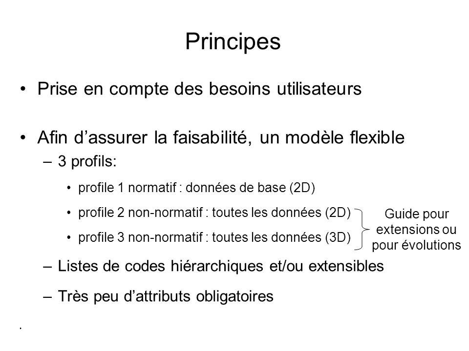 Principes Prise en compte des besoins utilisateurs Afin dassurer la faisabilité, un modèle flexible –3 profils: profile 1 normatif : données de base (