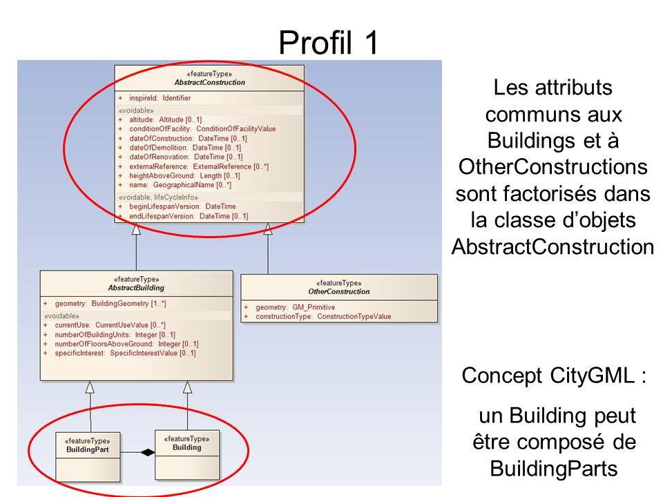 Profil 1 Les attributs communs aux Buildings et à OtherConstructions sont factorisés dans la classe dobjets AbstractConstruction Concept CityGML : un Building peut être composé de BuildingParts