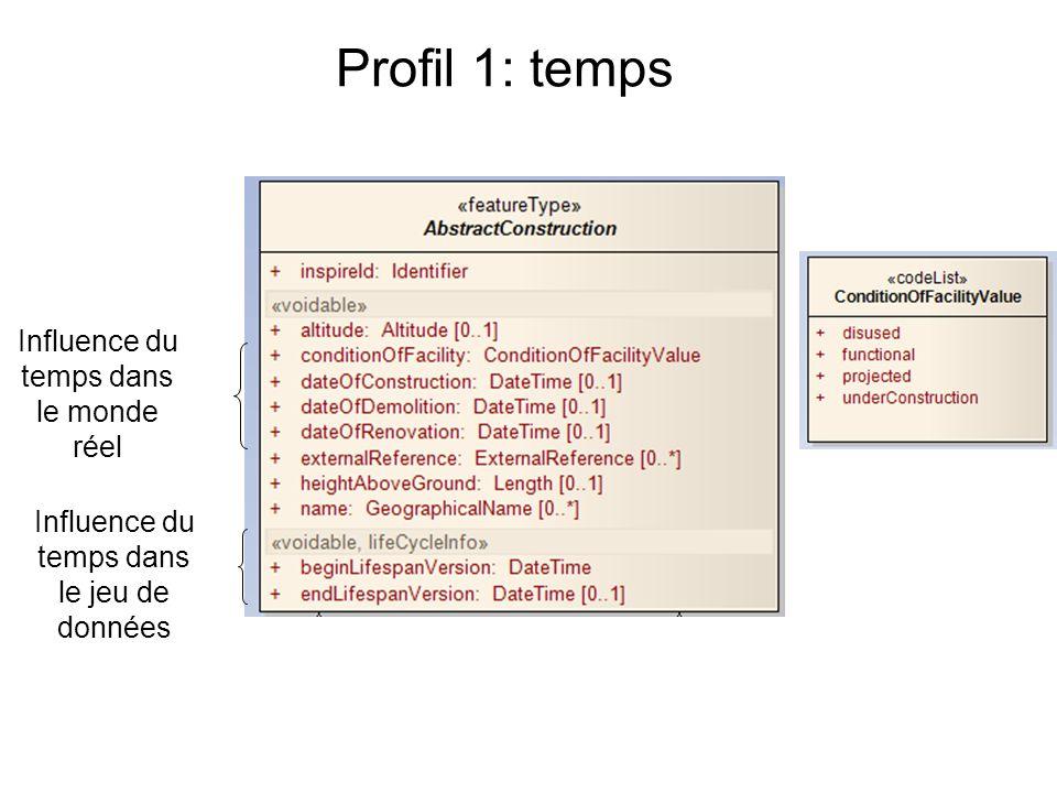 Profil 1: temps Influence du temps dans le monde réel Influence du temps dans le jeu de données