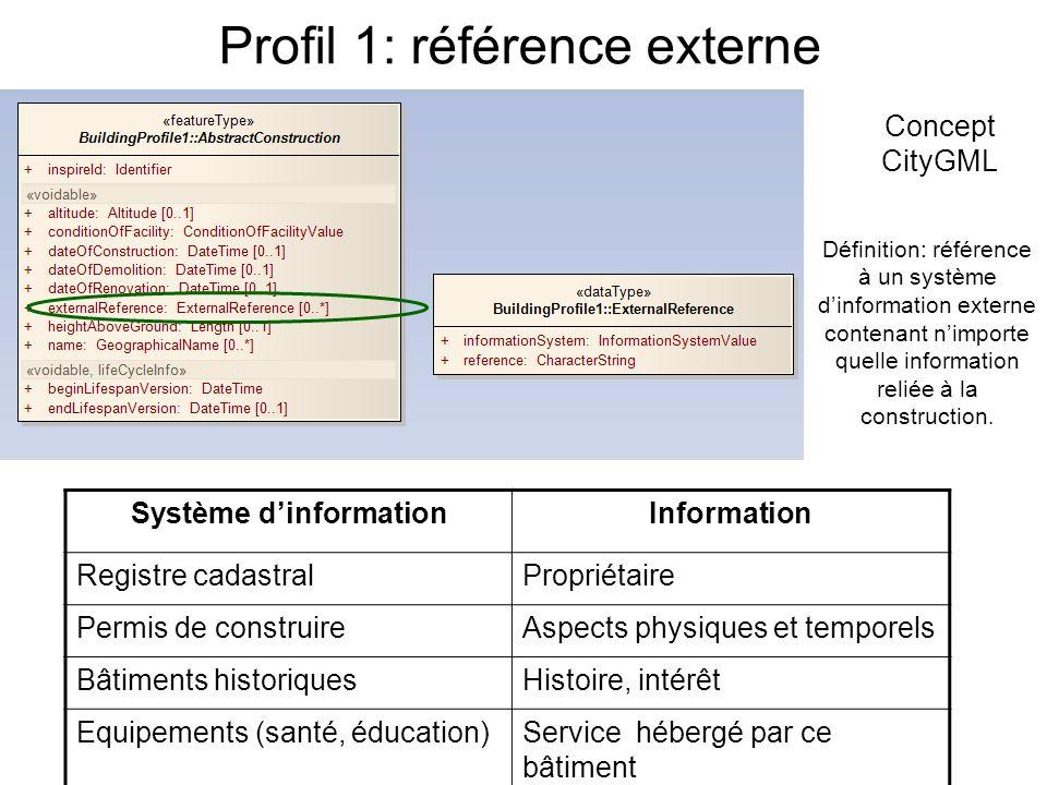 Profil 1: référence externe Concept CityGML Définition: référence à un système dinformation externe contenant nimporte quelle information reliée à la construction.