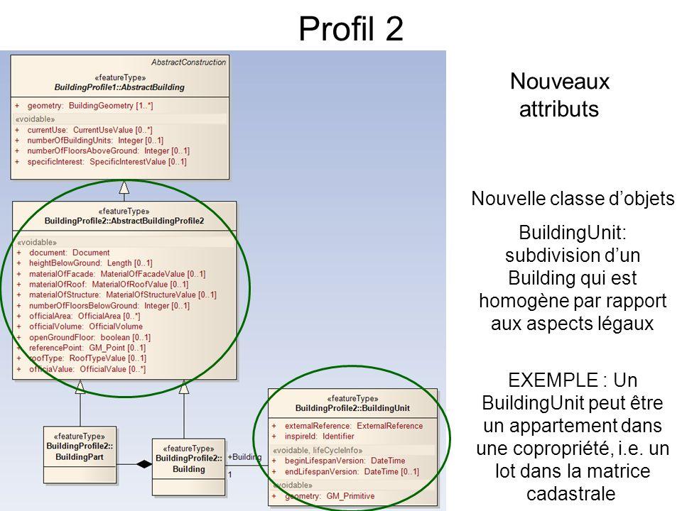 Profil 2 Nouveaux attributs Nouvelle classe dobjets BuildingUnit: subdivision dun Building qui est homogène par rapport aux aspects légaux EXEMPLE : Un BuildingUnit peut être un appartement dans une copropriété, i.e.