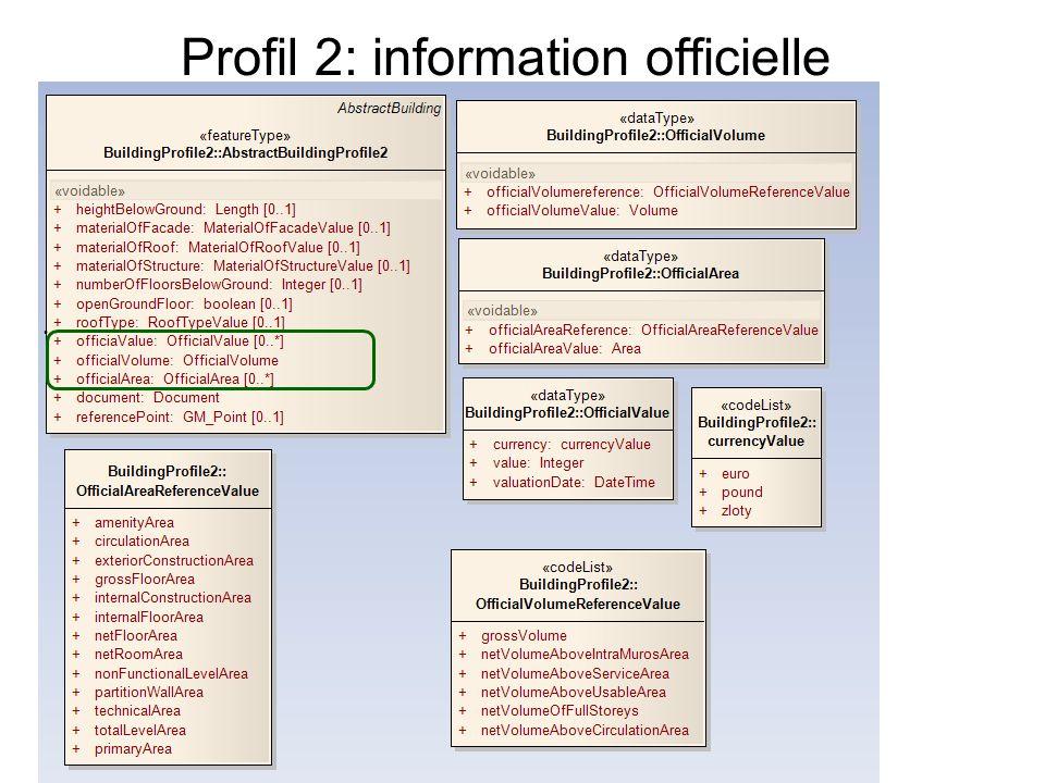 Profil 2: information officielle