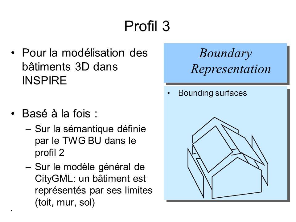 Profil 3 Pour la modélisation des bâtiments 3D dans INSPIRE Basé à la fois : –Sur la sémantique définie par le TWG BU dans le profil 2 –Sur le modèle général de CityGML: un bâtiment est représentés par ses limites (toit, mur, sol) Boundary Representation Bounding surfaces