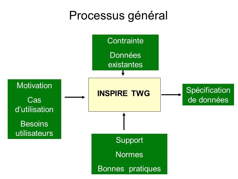 Processus général INSPIRE TWG Motivation Cas dutilisation Besoins utilisateurs Spécification de données Contrainte Données existantes Support Normes B