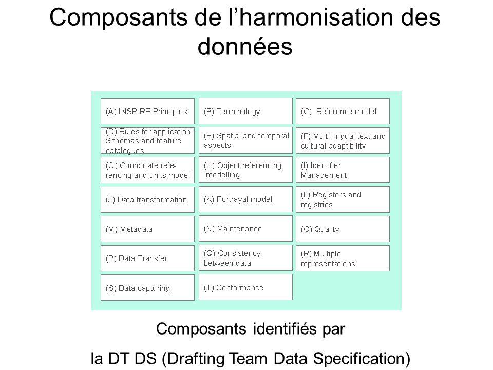 Composants de lharmonisation des données Composants identifiés par la DT DS (Drafting Team Data Specification)