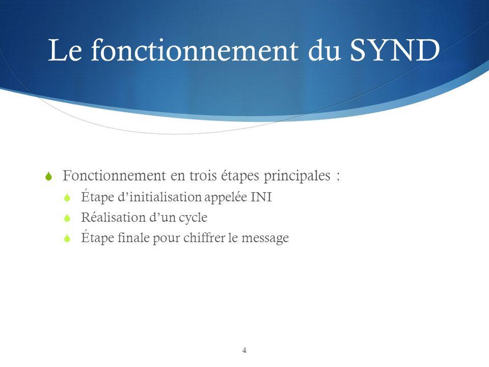 Le fonctionnement du SYND Fonctionnement en trois étapes principales : Étape dinitialisation appelée INI Réalisation dun cycle Étape finale pour chiff