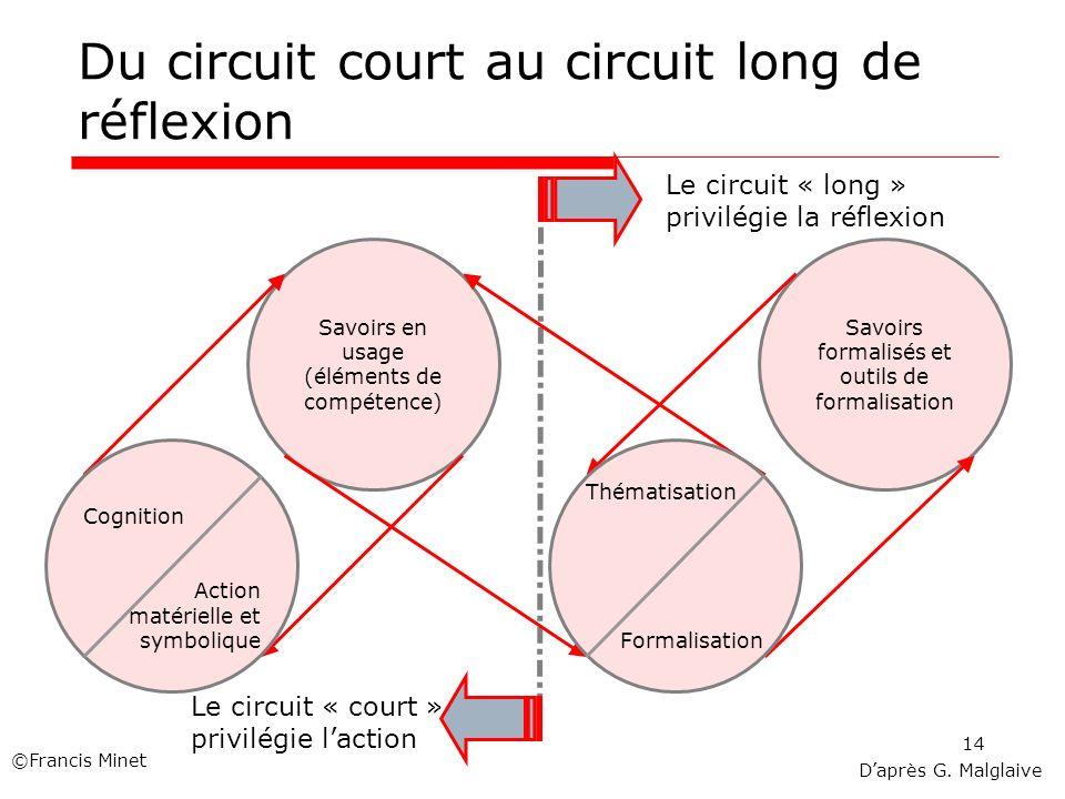 14 Du circuit court au circuit long de réflexion Le circuit « long » privilégie la réflexion Savoirs formalisés et outils de formalisation Savoirs en