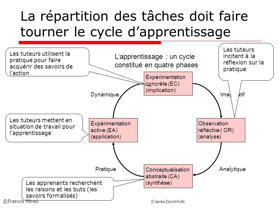 La répartition des tâches doit faire tourner le cycle dapprentissage Lapprentissage : un cycle constitué en quatre phases Expérimentation concrète (EC