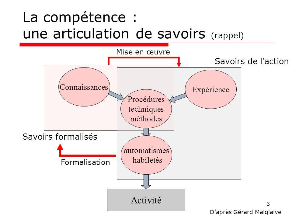 33 La compétence : une articulation de savoirs (rappel) Activité automatismes habiletés Procédures techniques méthodes Expérience Connaissances Savoir
