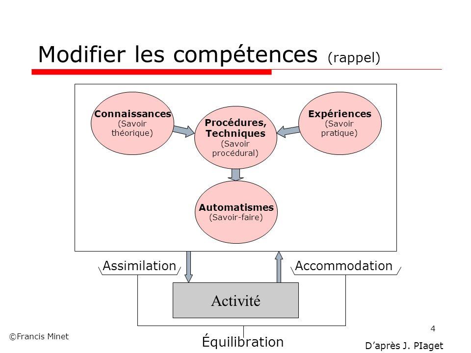 ©Francis Minet 4 Activité Automatismes (Savoir-faire) Procédures, Techniques (Savoir procédural) Expériences (Savoir pratique) Connaissances (Savoir t