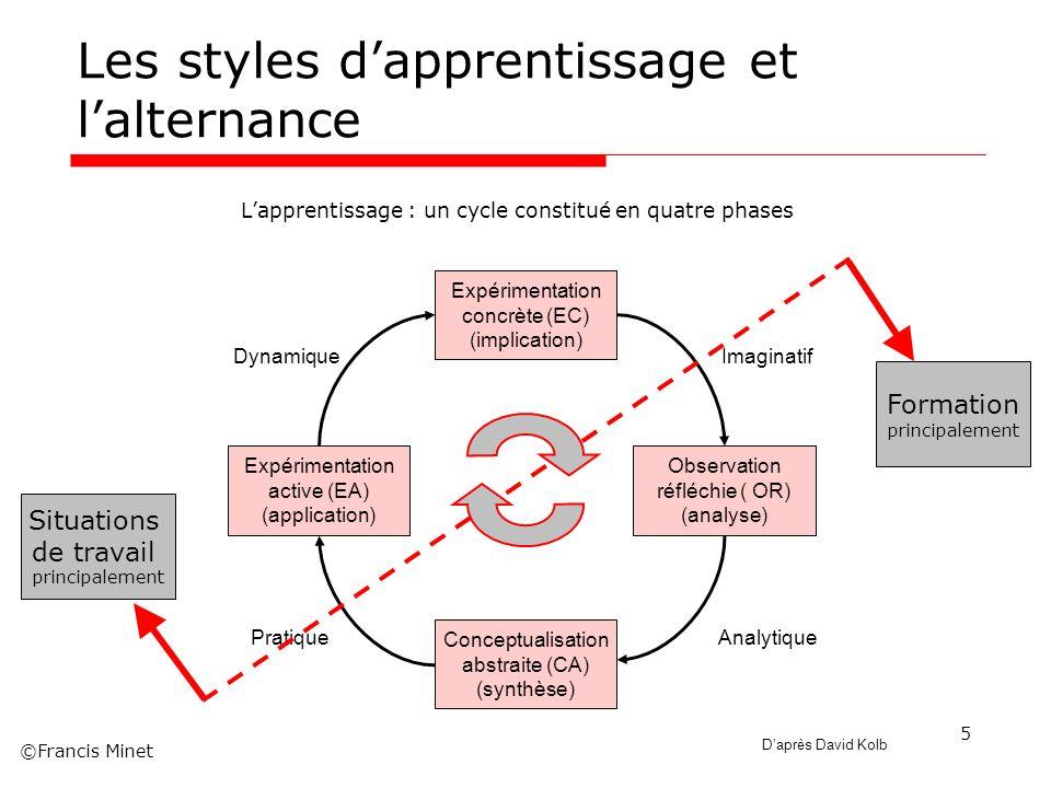 ©Francis Minet 5 Les styles dapprentissage et lalternance Lapprentissage : un cycle constitué en quatre phases Expérimentation concrète (EC) (implicat