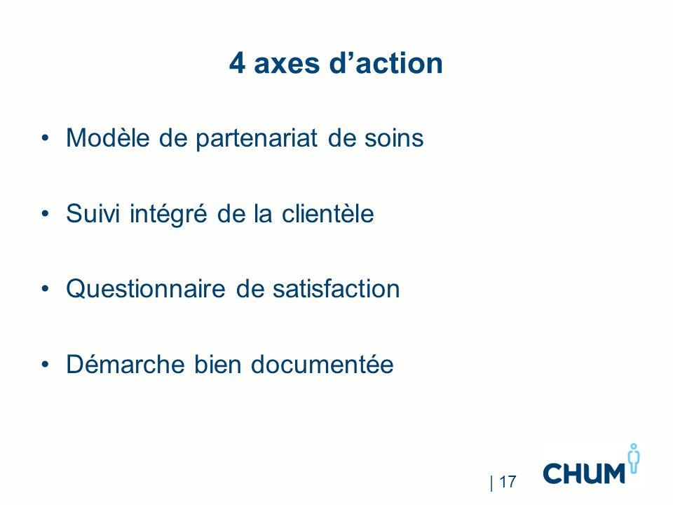 4 axes daction Modèle de partenariat de soins Suivi intégré de la clientèle Questionnaire de satisfaction Démarche bien documentée | 17