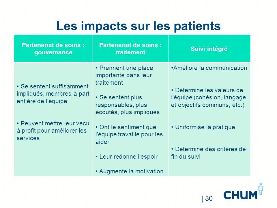 Les impacts sur les patients Partenariat de soins : gouvernance Partenariat de soins : traitement Suivi intégré Se sentent suffisamment impliqués, mem