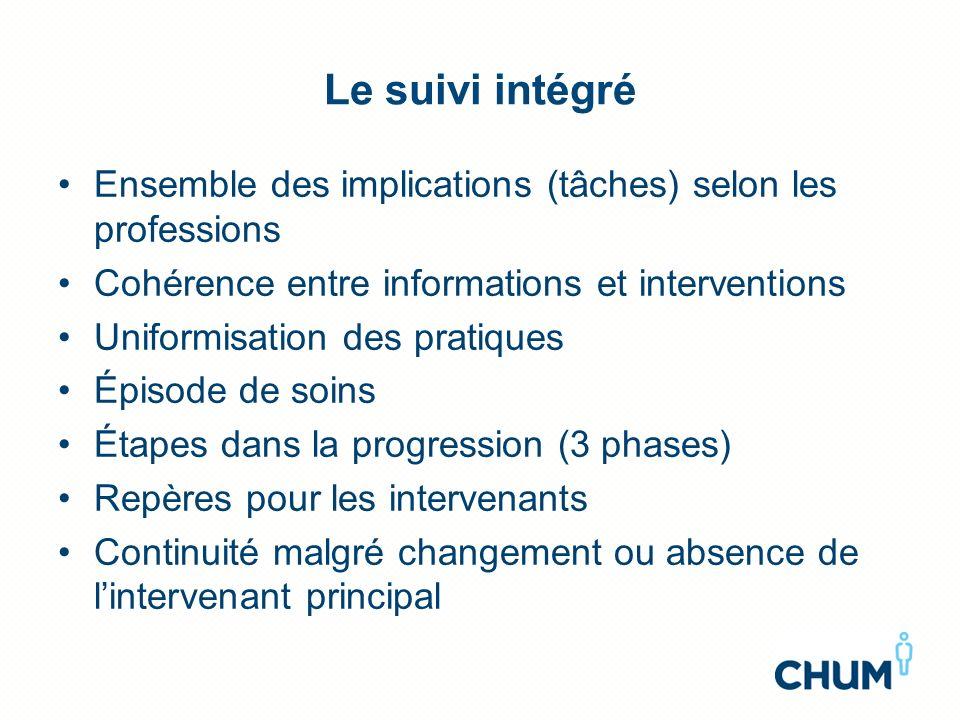 Le suivi intégré Ensemble des implications (tâches) selon les professions Cohérence entre informations et interventions Uniformisation des pratiques É