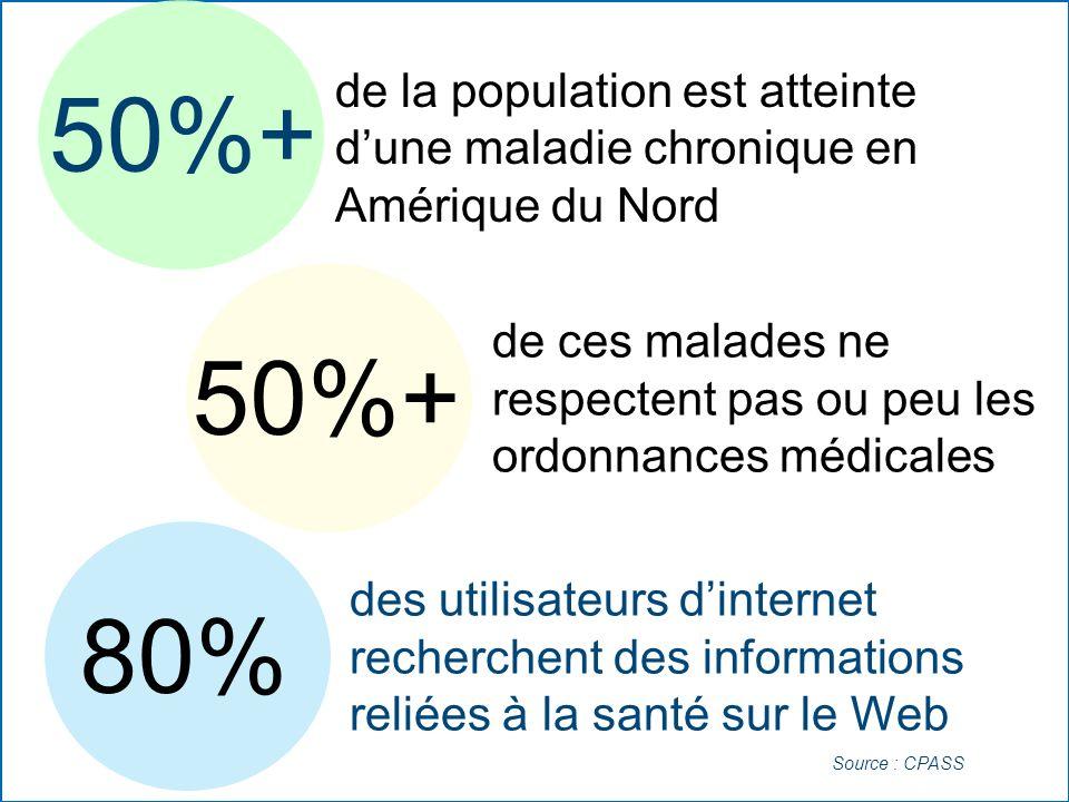 50%+ de la population est atteinte dune maladie chronique en Amérique du Nord 50%+ de ces malades ne respectent pas ou peu les ordonnances médicales 8