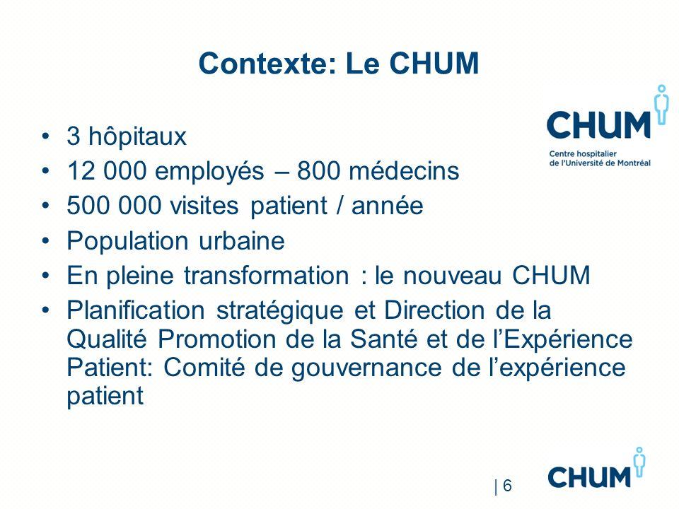 Contexte: Le CHUM 3 hôpitaux 12 000 employés – 800 médecins 500 000 visites patient / année Population urbaine En pleine transformation : le nouveau C