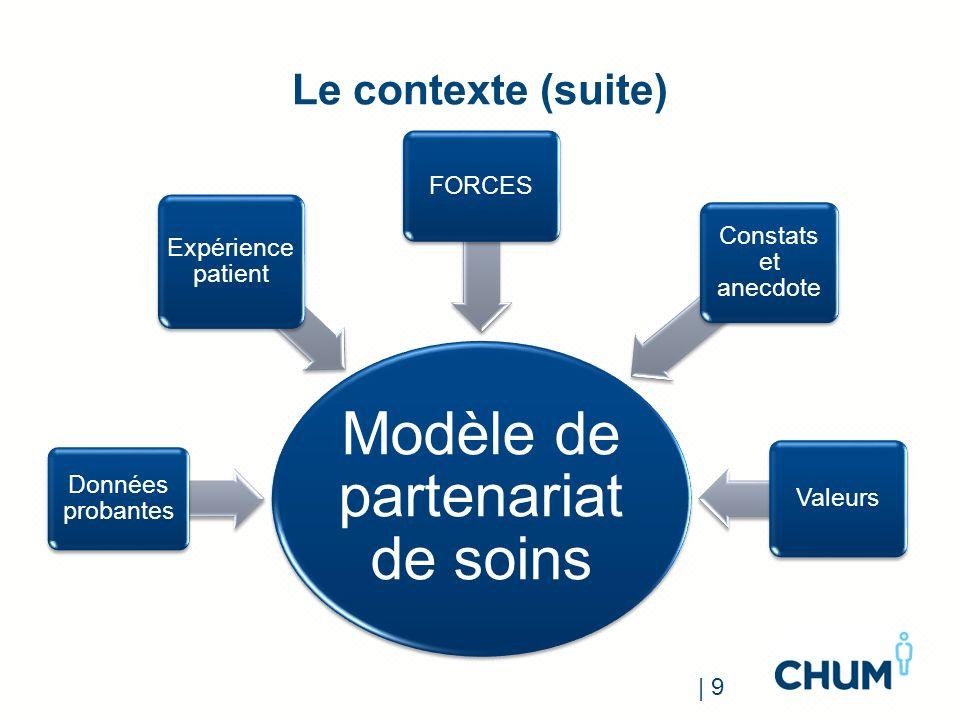 Le contexte (suite) Modèle de partenariat de soins Données probantes Expérience patient FORCES Constats et anecdote Valeurs | 9