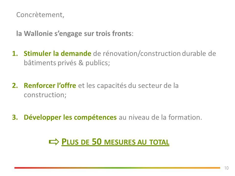 1.Stimuler la demande de rénovation/construction durable de bâtiments privés & publics; 2.Renforcer loffre et les capacités du secteur de la construction; 3.Développer les compétences au niveau de la formation.