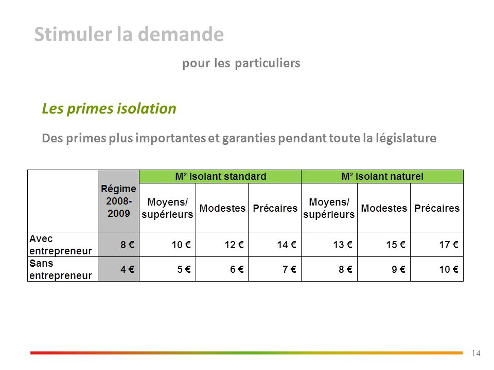 Stimuler la demande pour les particuliers 14 Les primes isolation Des primes plus importantes et garanties pendant toute la législature