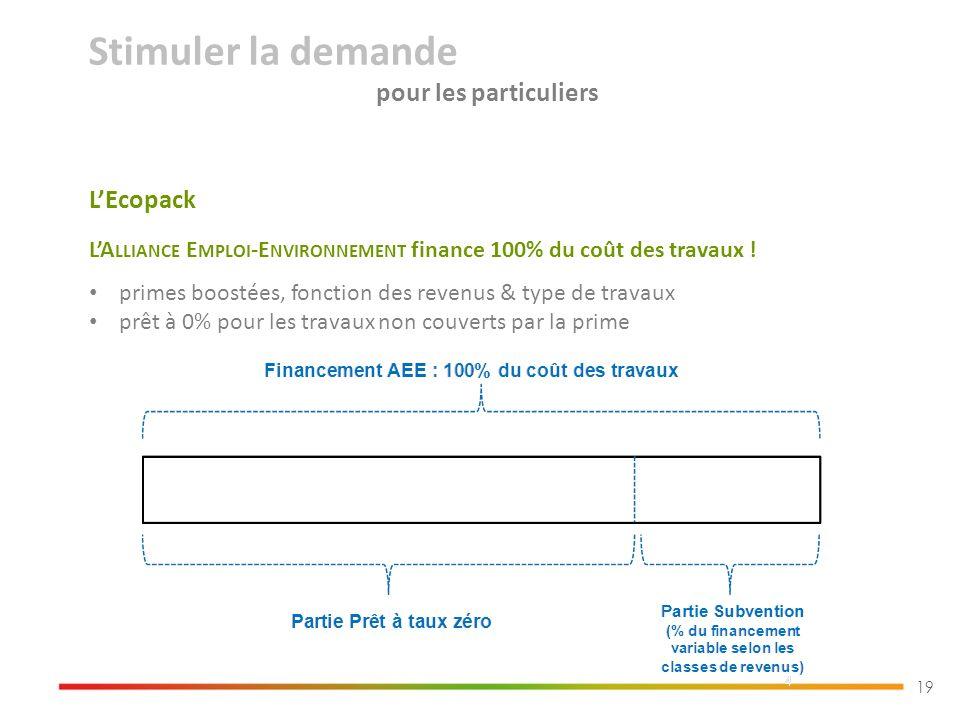 19 LEcopack LA LLIANCE E MPLOI -E NVIRONNEMENT finance 100% du coût des travaux .