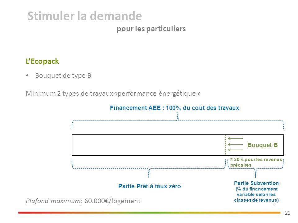 22 Bouquet de type B Minimum 2 types de travaux «performance énergétique » LEcopack Stimuler la demande pour les particuliers Plafond maximum: 60.000/logement