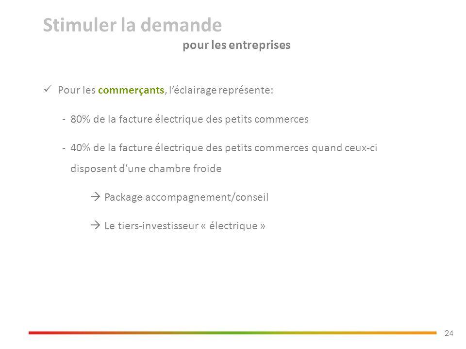 24 Pour les commerçants, léclairage représente: -80% de la facture électrique des petits commerces -40% de la facture électrique des petits commerces quand ceux-ci disposent dune chambre froide Package accompagnement/conseil Le tiers-investisseur « électrique » Stimuler la demande pour les entreprises