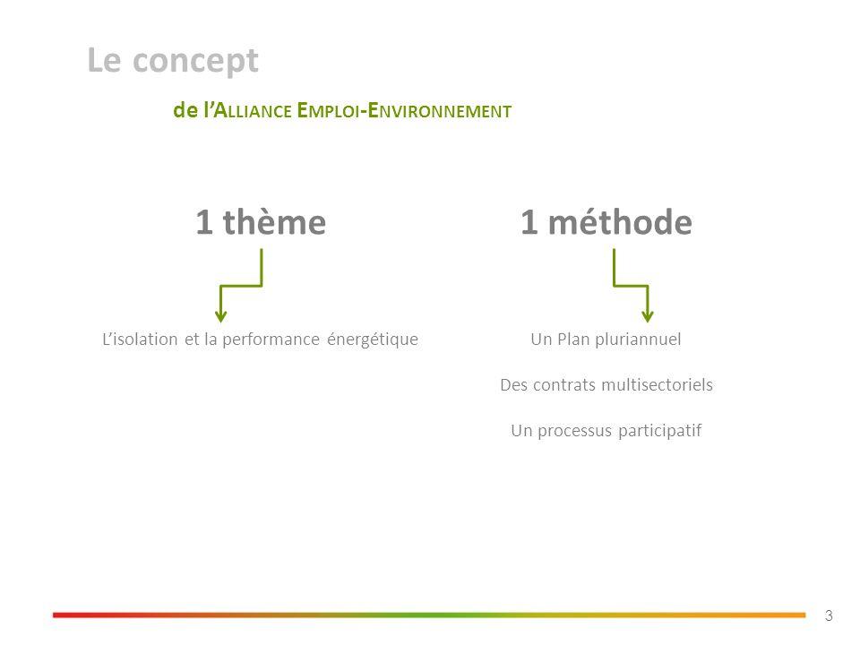 Le concept de lA LLIANCE E MPLOI -E NVIRONNEMENT 3 1 thème1 méthode Lisolation et la performance énergétiqueUn Plan pluriannuel Des contrats multisectoriels Un processus participatif