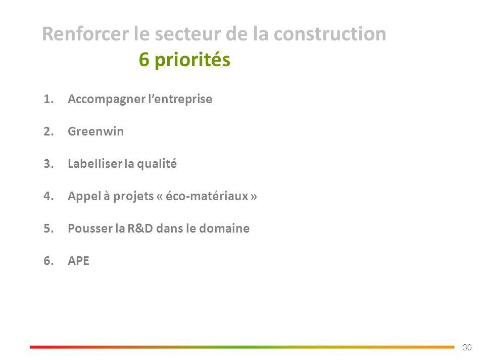 30 1.Accompagner lentreprise 2.Greenwin 3.Labelliser la qualité 4.Appel à projets « éco-matériaux » 5.Pousser la R&D dans le domaine 6.APE Renforcer le secteur de la construction 6 priorités