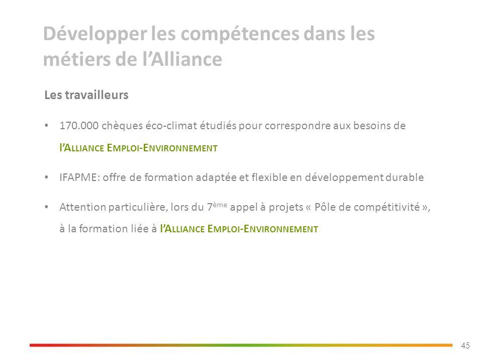45 Les travailleurs 170.000 chèques éco-climat étudiés pour correspondre aux besoins de lA LLIANCE E MPLOI -E NVIRONNEMENT IFAPME: offre de formation adaptée et flexible en développement durable Attention particulière, lors du 7 ème appel à projets « Pôle de compétitivité », à la formation liée à lA LLIANCE E MPLOI -E NVIRONNEMENT Développer les compétences dans les métiers de lAlliance