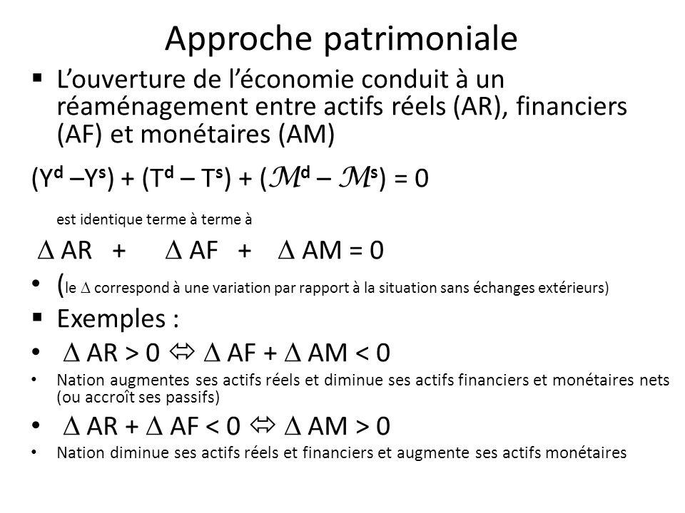 Louverture de léconomie conduit à un réaménagement entre actifs réels (AR), financiers (AF) et monétaires (AM) (Y d –Y s ) + (T d – T s ) + ( M d – M