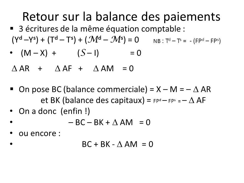 Retour sur la balance des paiements 3 écritures de la même équation comptable : (Y d –Y s ) + (T d – T s ) + ( M d – M s ) = 0 (M – X) + ( S – I) = 0