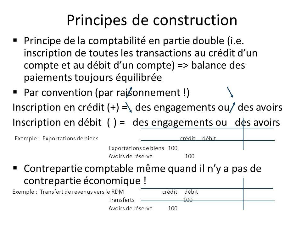 Principes de construction Principe de la comptabilité en partie double (i.e. inscription de toutes les transactions au crédit dun compte et au débit d