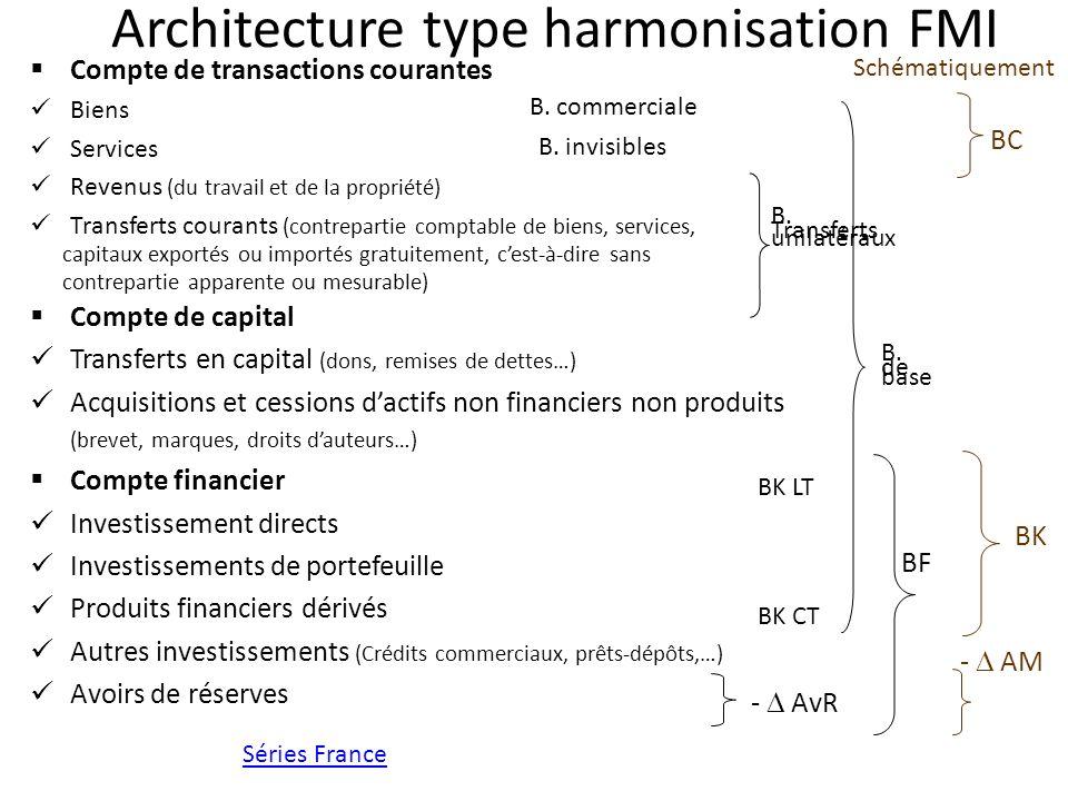Architecture type harmonisation FMI Compte de transactions courantes Biens Services Revenus (du travail et de la propriété) Transferts courants (contr