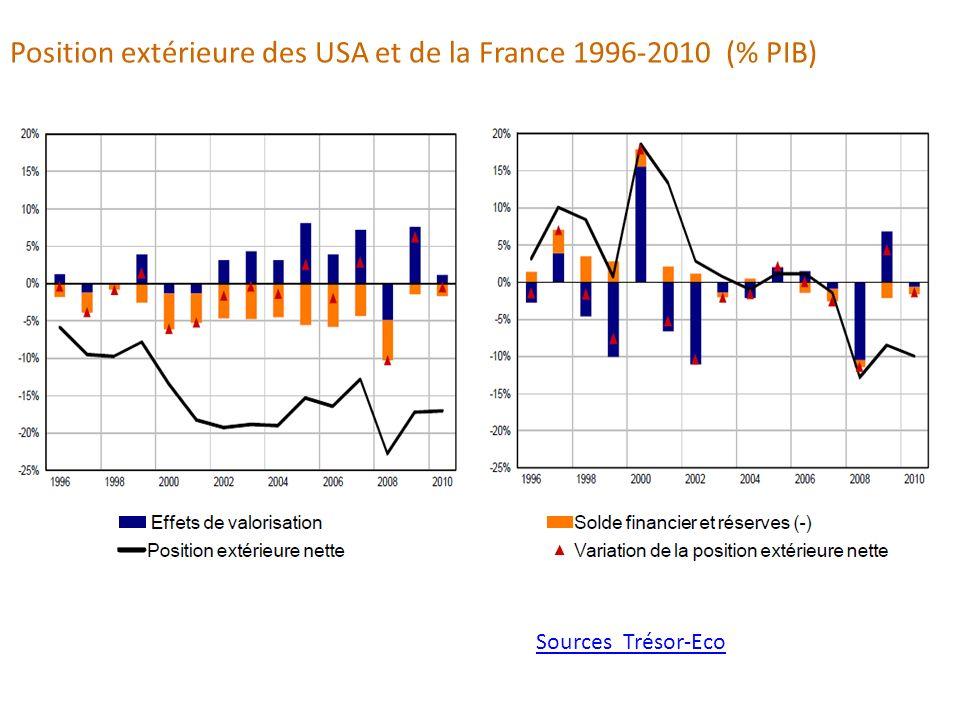 Position extérieure des USA et de la France 1996-2010 (% PIB) Sources Trésor-Eco