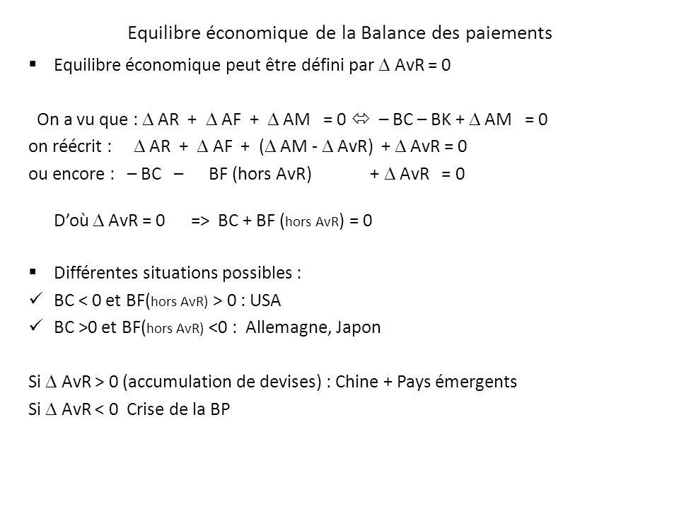 Equilibre économique de la Balance des paiements Equilibre économique peut être défini par AvR = 0 On a vu que : AR + AF + AM = 0 – BC – BK + AM = 0 o