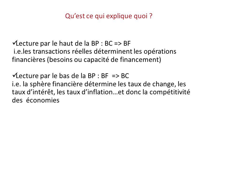 Lecture par le haut de la BP : BC => BF i.e.les transactions réelles déterminent les opérations financières (besoins ou capacité de financement) Lectu