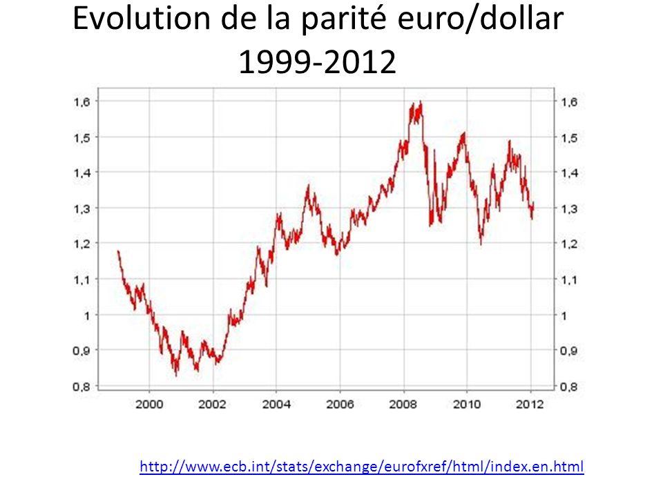 Evolution de la parité euro/dollar 1999-2012 http://www.ecb.int/stats/exchange/eurofxref/html/index.en.html