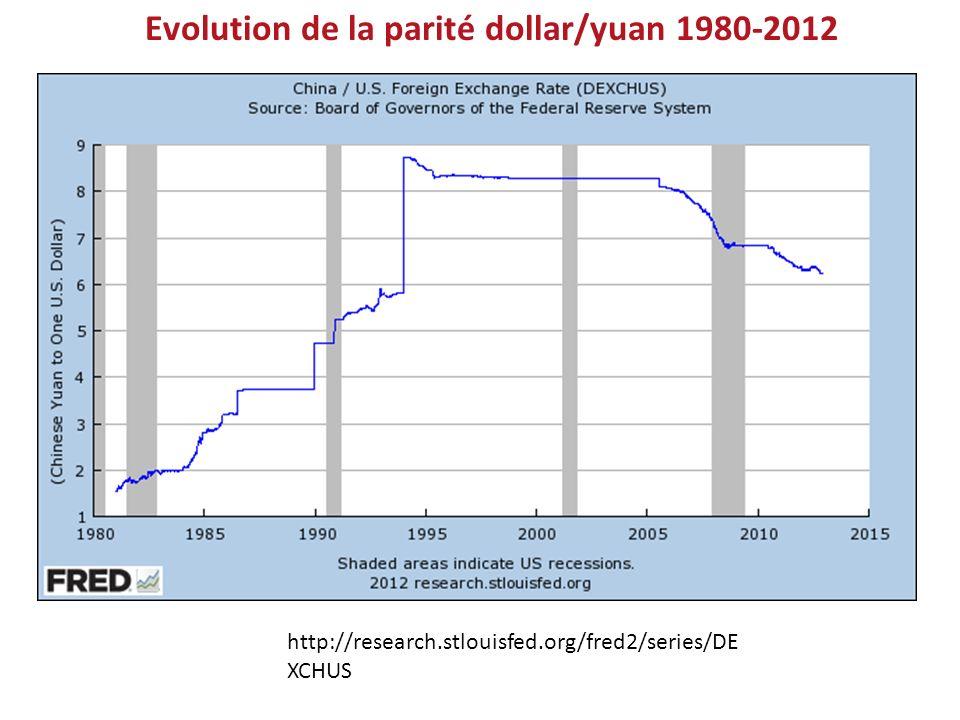 http://research.stlouisfed.org/fred2/series/DE XCHUS Evolution de la parité dollar/yuan 1980-2012