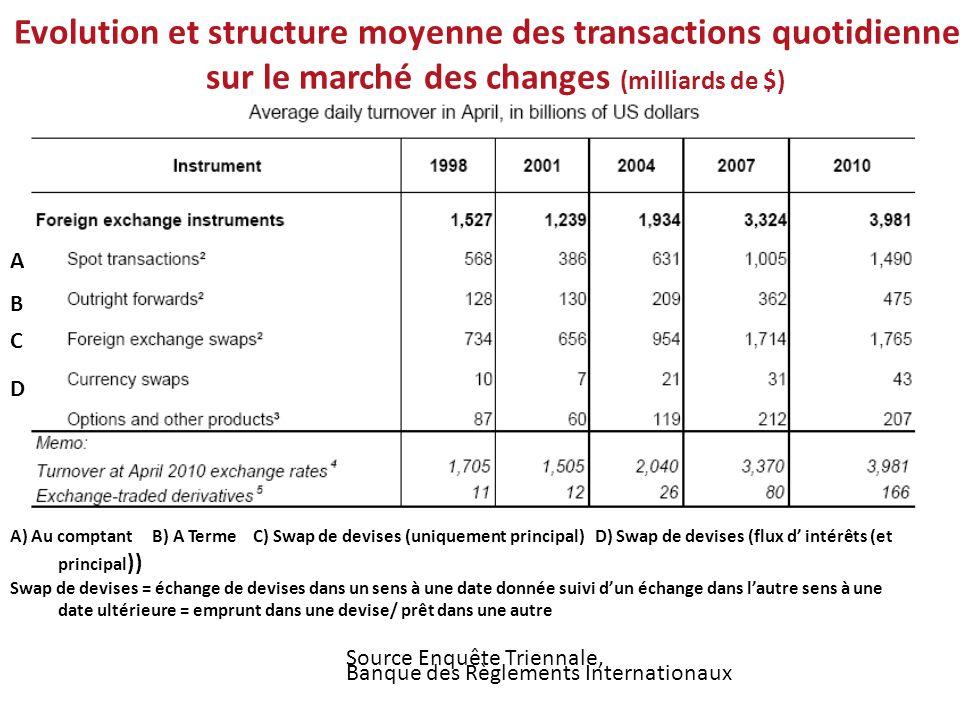 Evolution et structure moyenne des transactions quotidiennes sur le marché des changes (milliards de $) A) Au comptant B) A Terme C) Swap de devises (